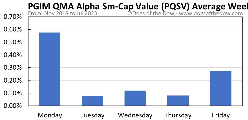 PQSV average weekday chart
