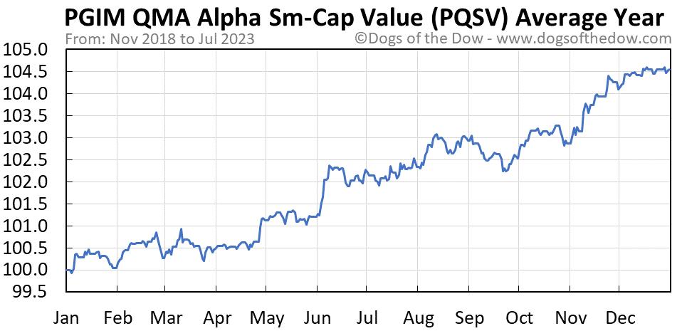 PQSV average year chart