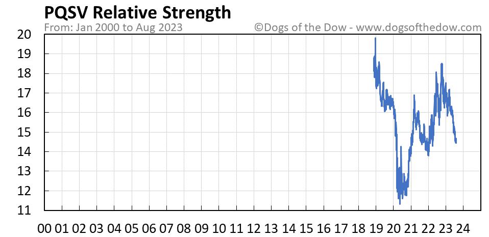 PQSV relative strength chart