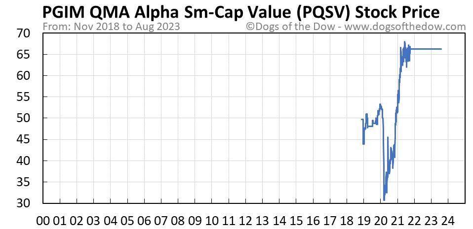 PQSV stock price chart