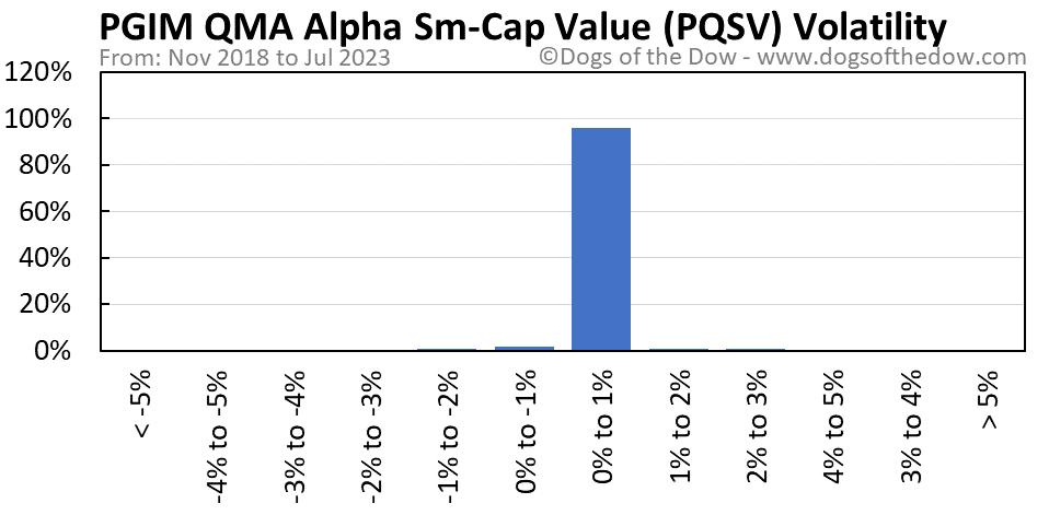 PQSV volatility chart