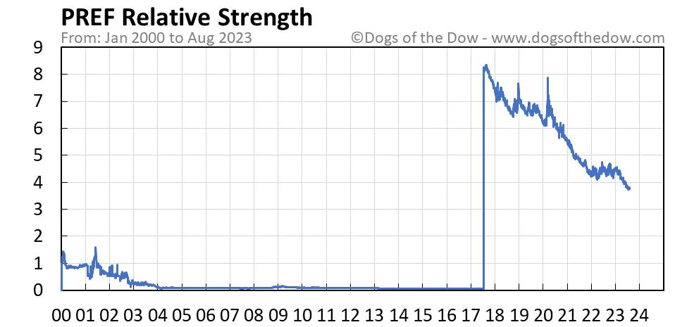 PREF relative strength chart