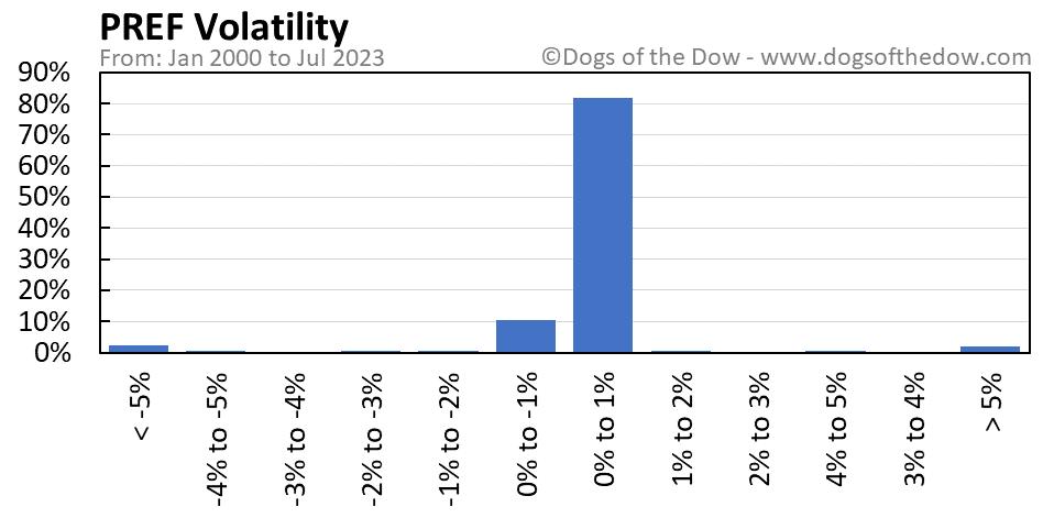 PREF volatility chart