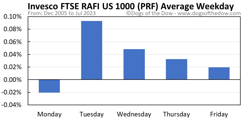 PRF average weekday chart