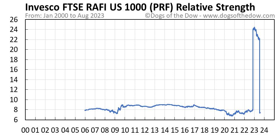 PRF relative strength chart