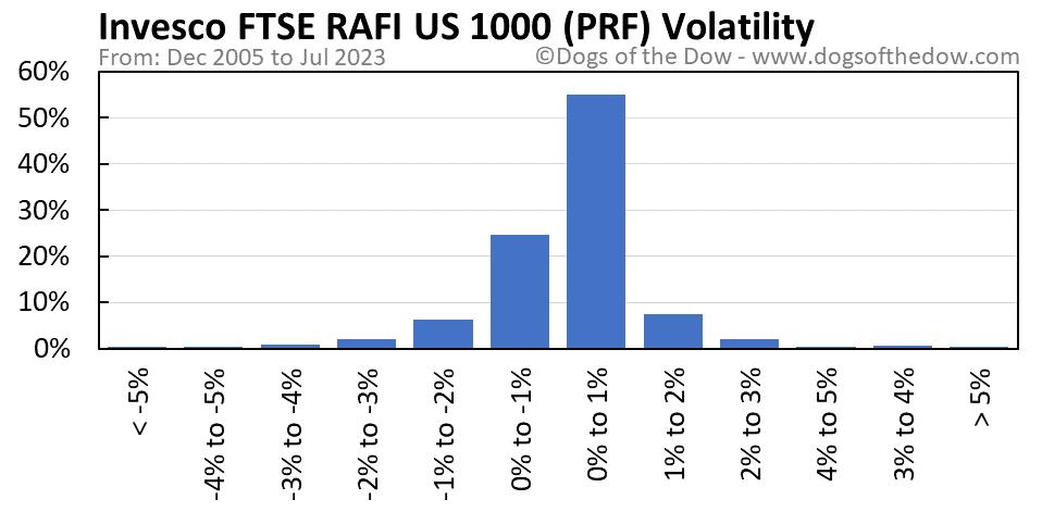 PRF volatility chart