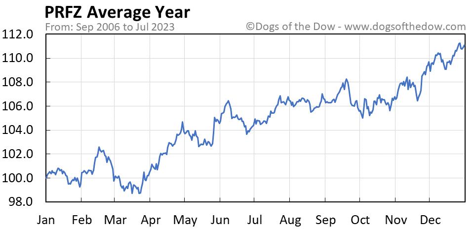 PRFZ average year chart