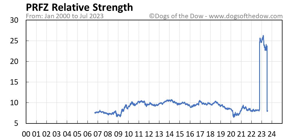 PRFZ relative strength chart