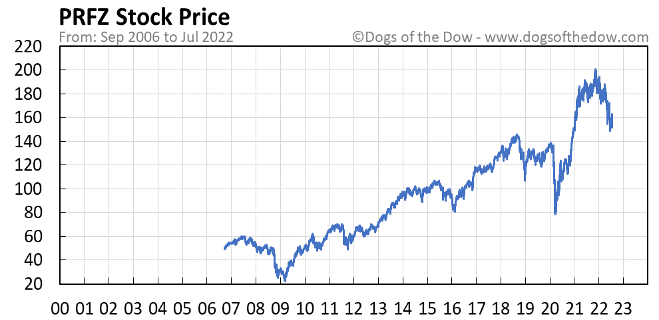 PRFZ stock price chart
