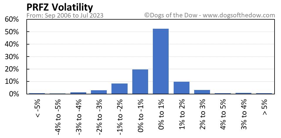 PRFZ volatility chart