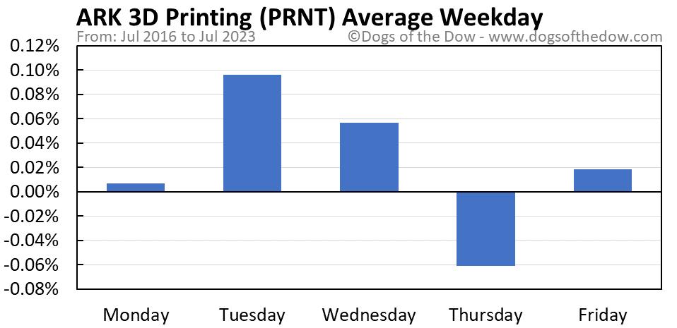 PRNT average weekday chart