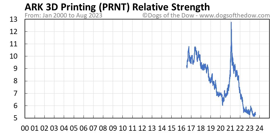 PRNT relative strength chart