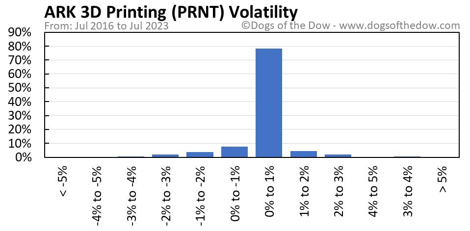 PRNT volatility chart