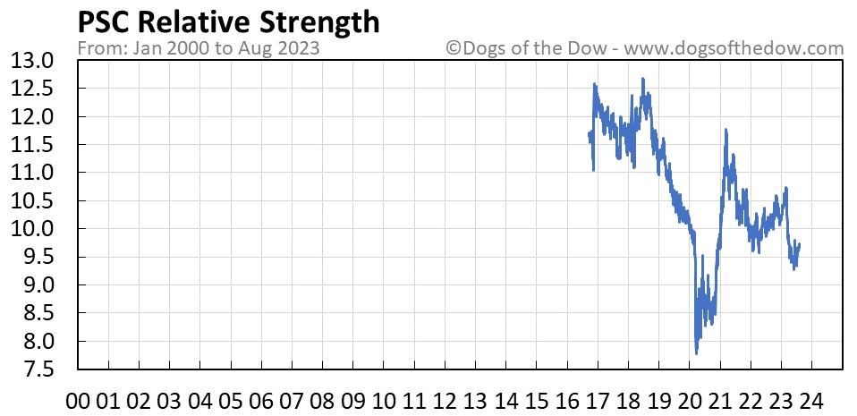 PSC relative strength chart