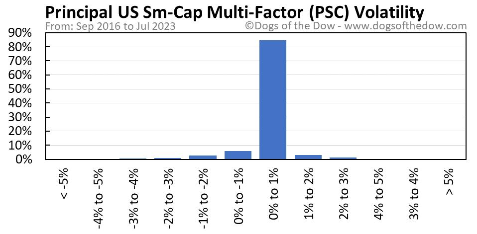 PSC volatility chart