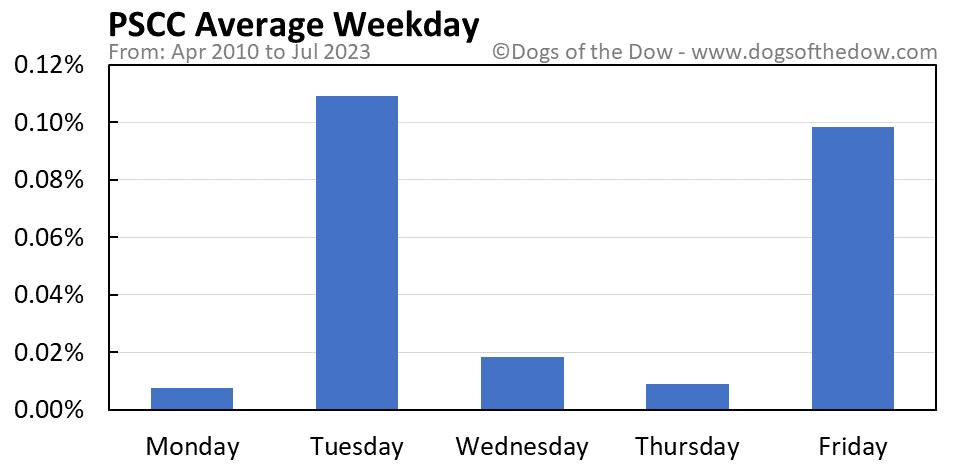 PSCC average weekday chart