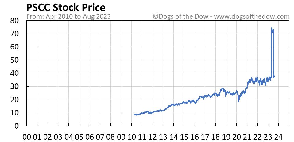 PSCC stock price chart