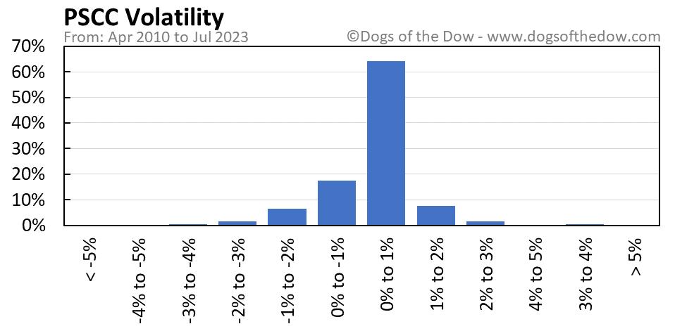 PSCC volatility chart