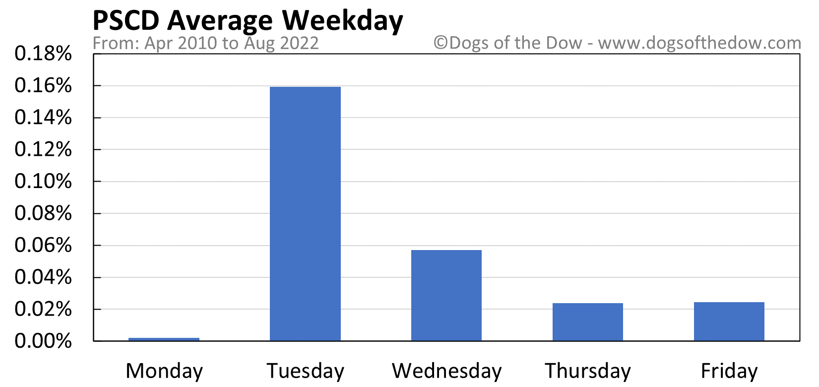 PSCD average weekday chart