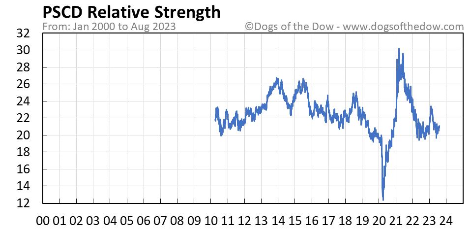 PSCD relative strength chart