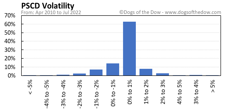 PSCD volatility chart
