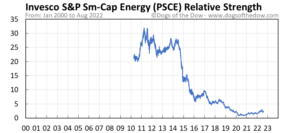 PSCE relative strength chart