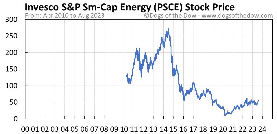 PSCE stock price chart