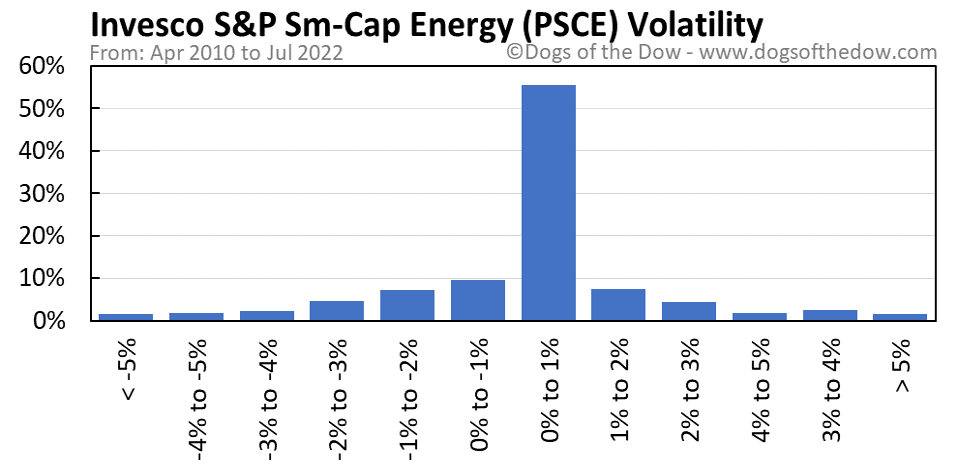 PSCE volatility chart