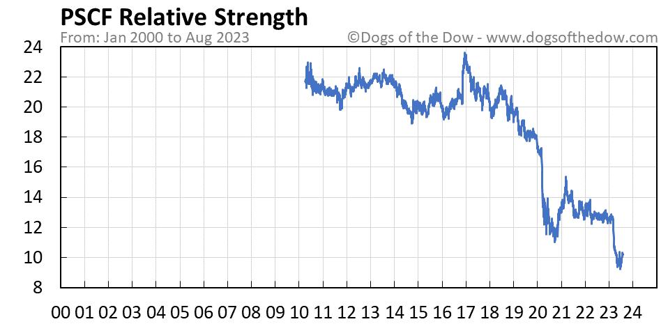 PSCF relative strength chart
