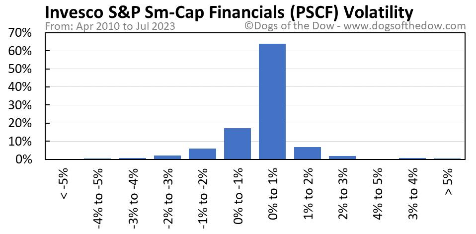 PSCF volatility chart