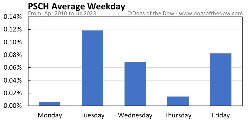PSCH average weekday chart