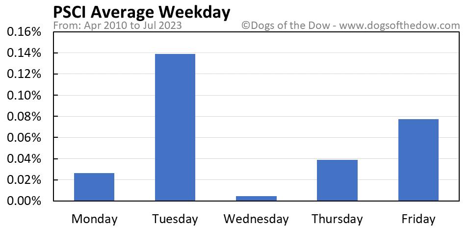 PSCI average weekday chart
