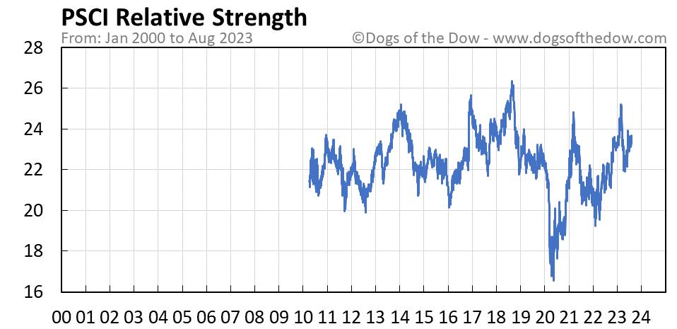 PSCI relative strength chart