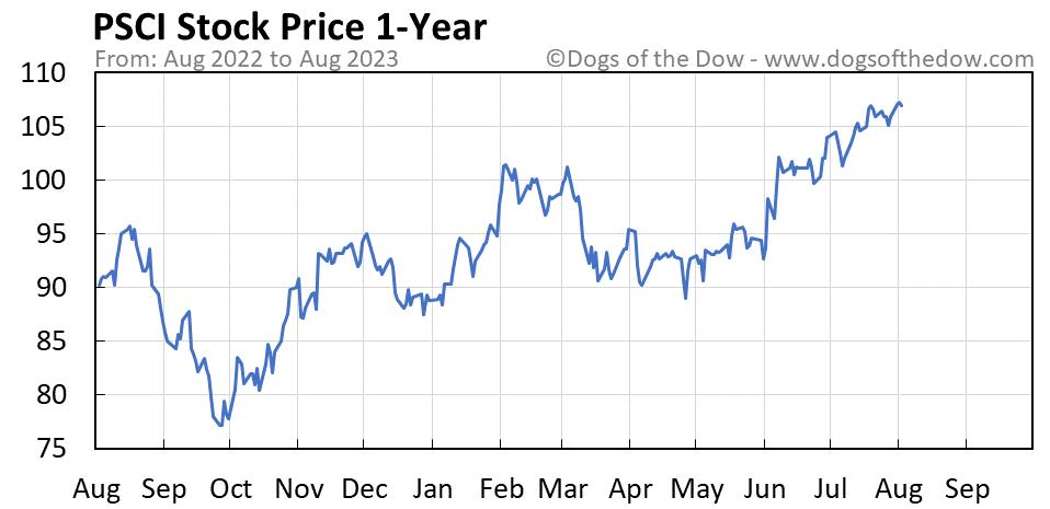 PSCI 1-year stock price chart