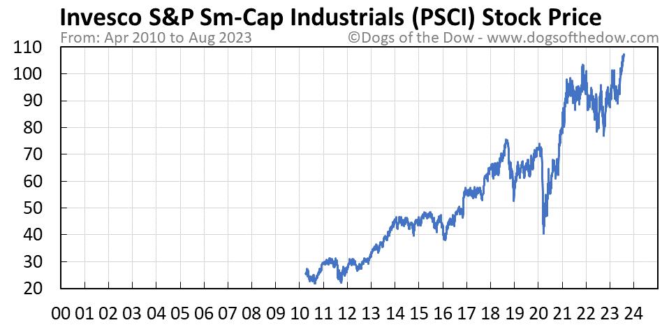 PSCI stock price chart