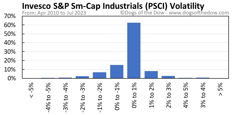 PSCI volatility chart