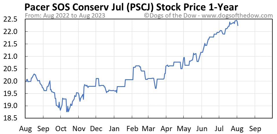 PSCJ 1-year stock price chart