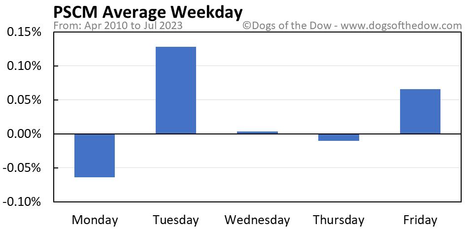 PSCM average weekday chart