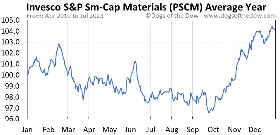 PSCM average year chart
