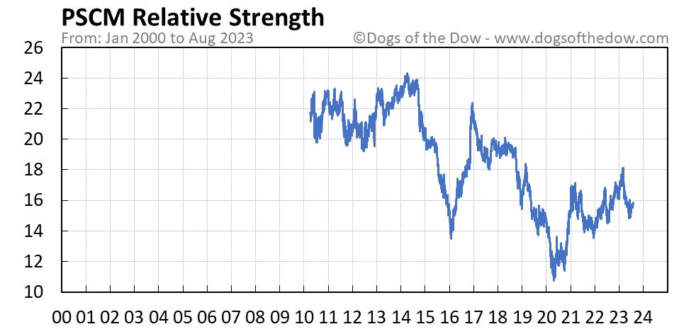 PSCM relative strength chart