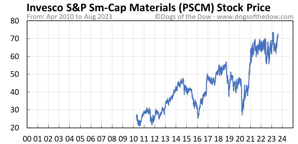PSCM stock price chart