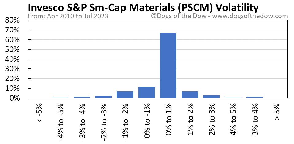 PSCM volatility chart