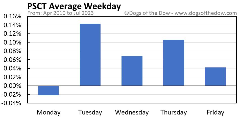 PSCT average weekday chart