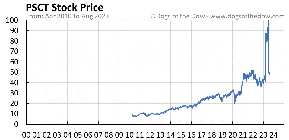 PSCT stock price chart