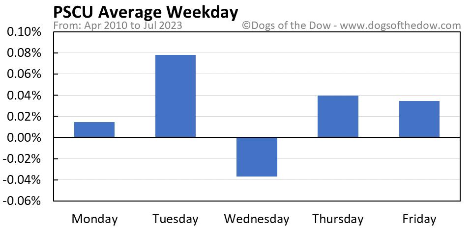 PSCU average weekday chart
