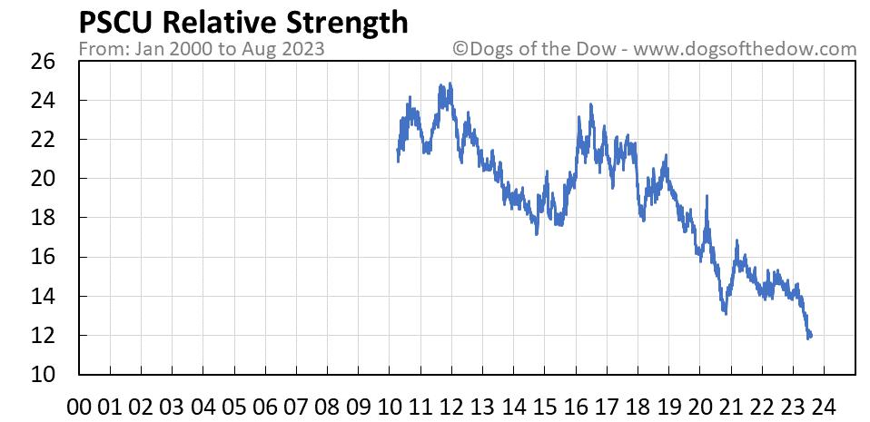 PSCU relative strength chart