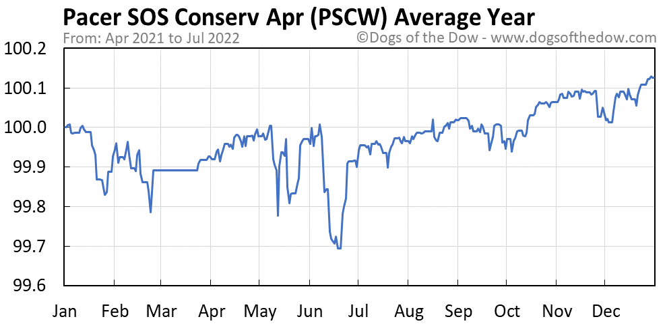 PSCW average year chart