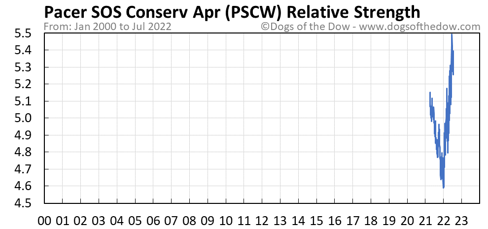 PSCW relative strength chart