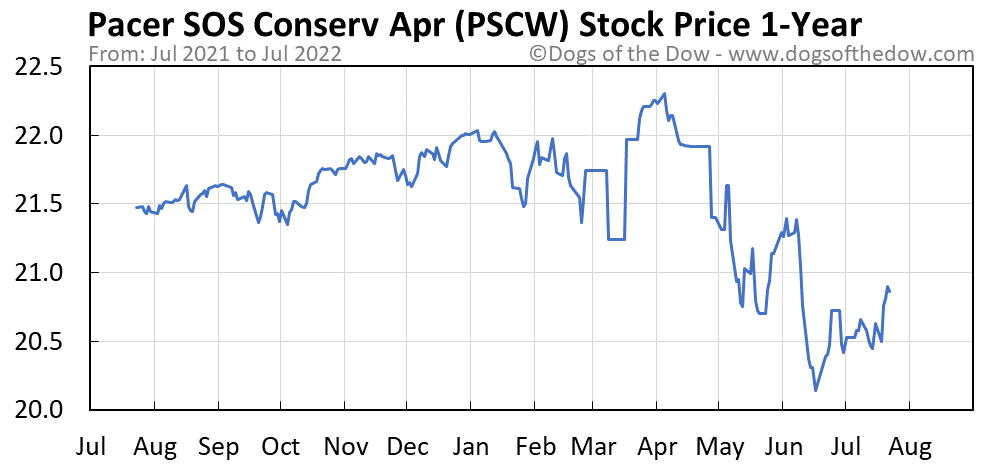 PSCW 1-year stock price chart