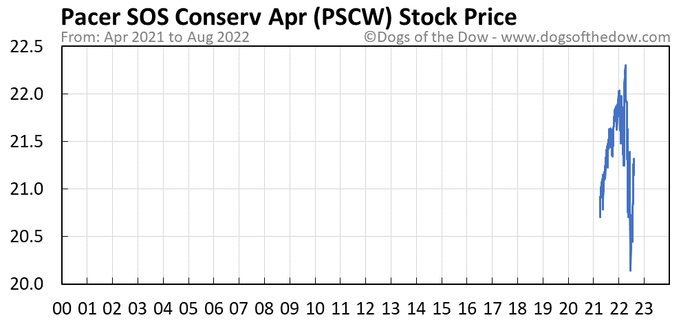 PSCW stock price chart